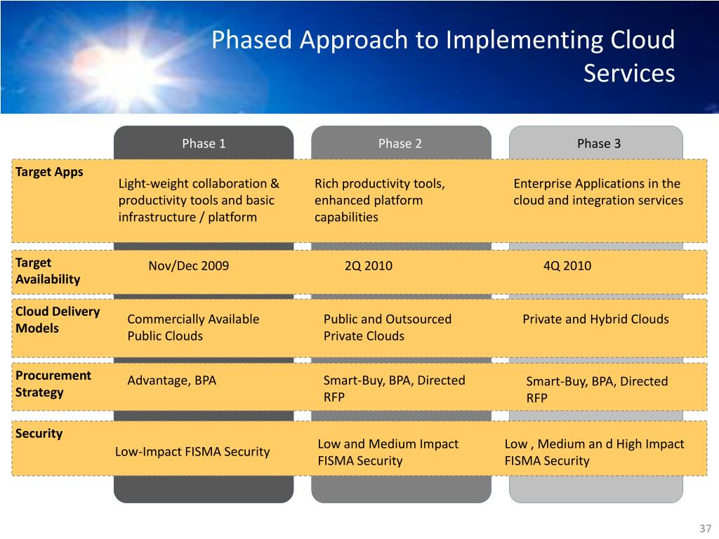 Phased Approach to Implementing Cloud Services