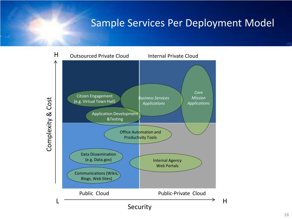 Sample Services Per Deployment Model