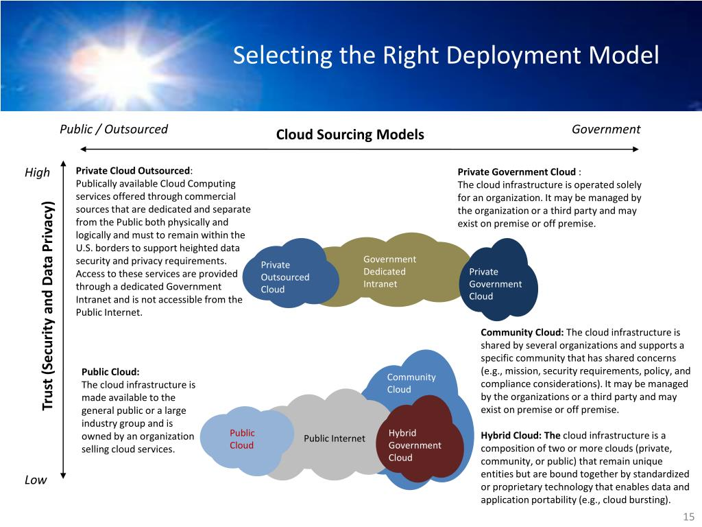 Selecting the Right Deployment Model