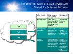 the different types of cloud services are geared for different purposes
