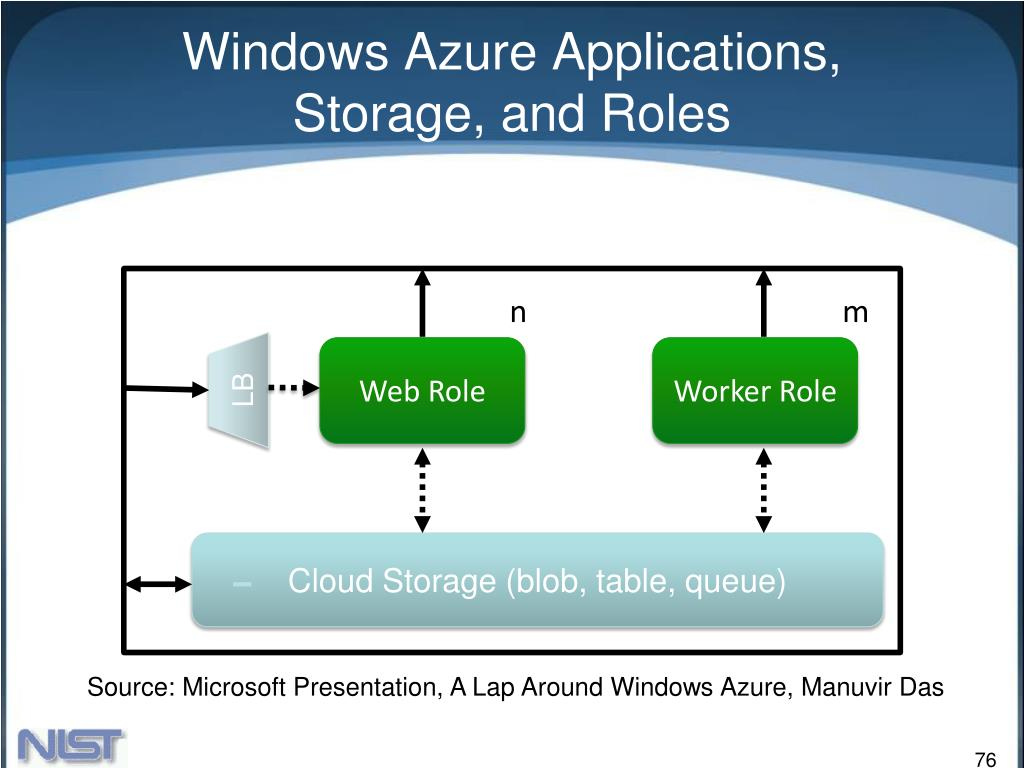 Windows Azure Applications,
