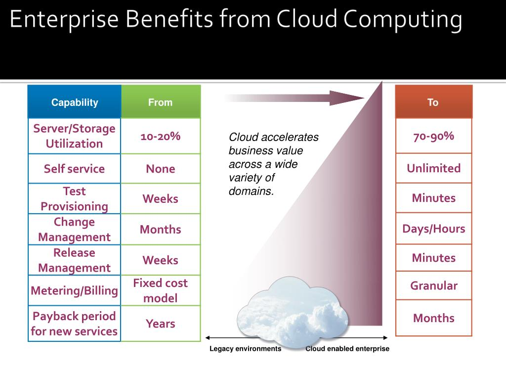 Enterprise Benefits from Cloud Computing