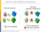 grid as a multi institutional infrastructure