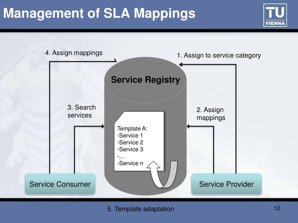 Management of SLA Mappings