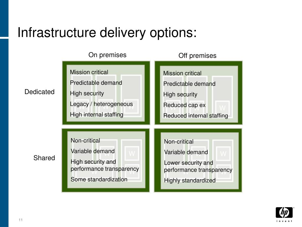 Infrastructure delivery options: