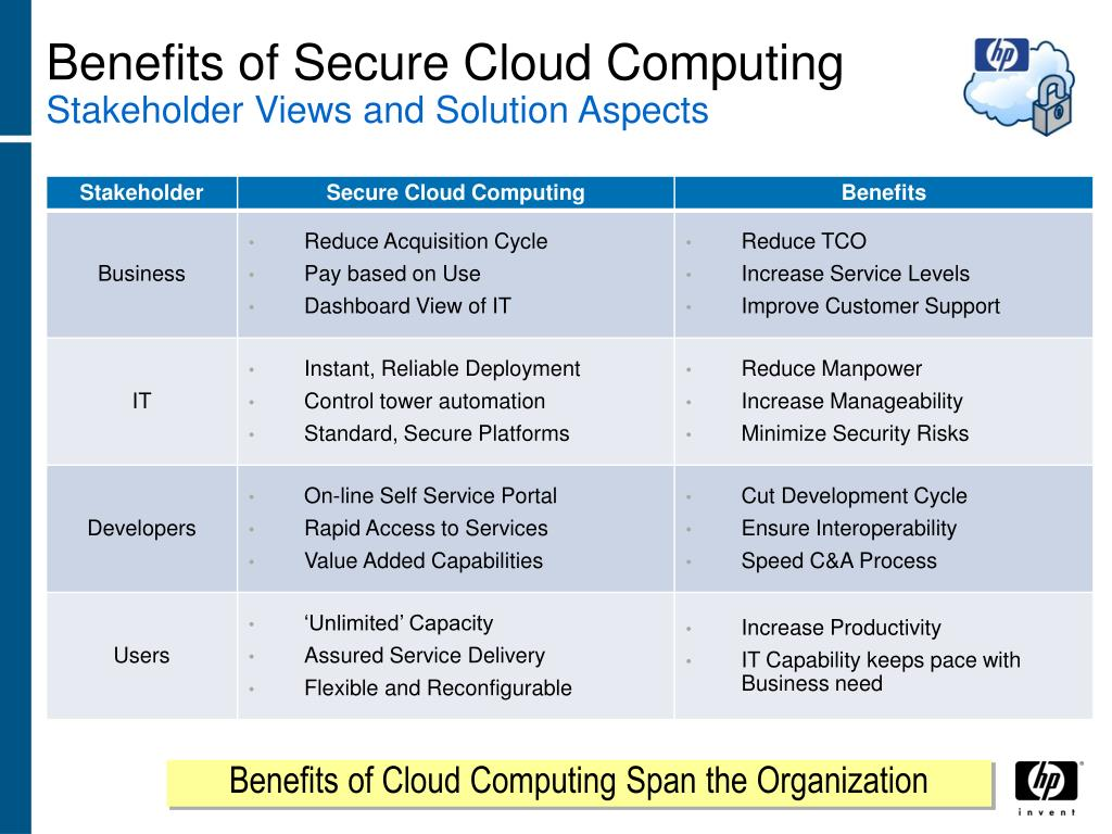 Benefits of Secure Cloud Computing