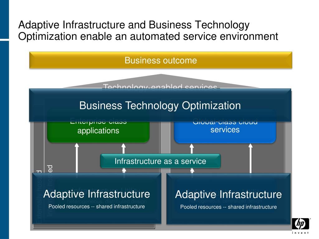 Adaptive Infrastructure and Business Technology Optimization enable an automated service environment