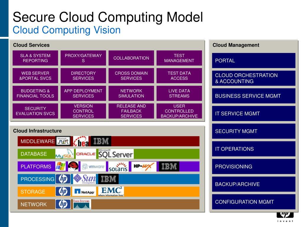 Secure Cloud Computing Model
