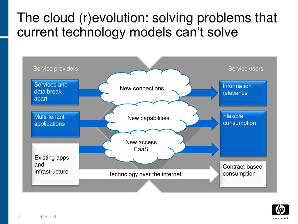 The cloud (r)evolution: solving problems that current technology models can't solve