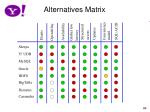 alternatives matrix