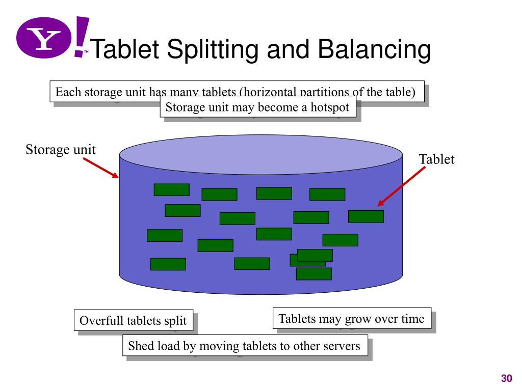 Tablet Splitting and Balancing