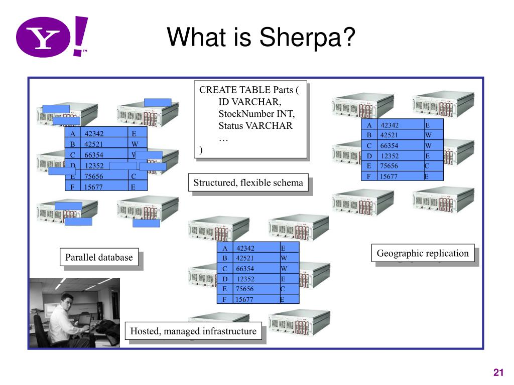 What is Sherpa?