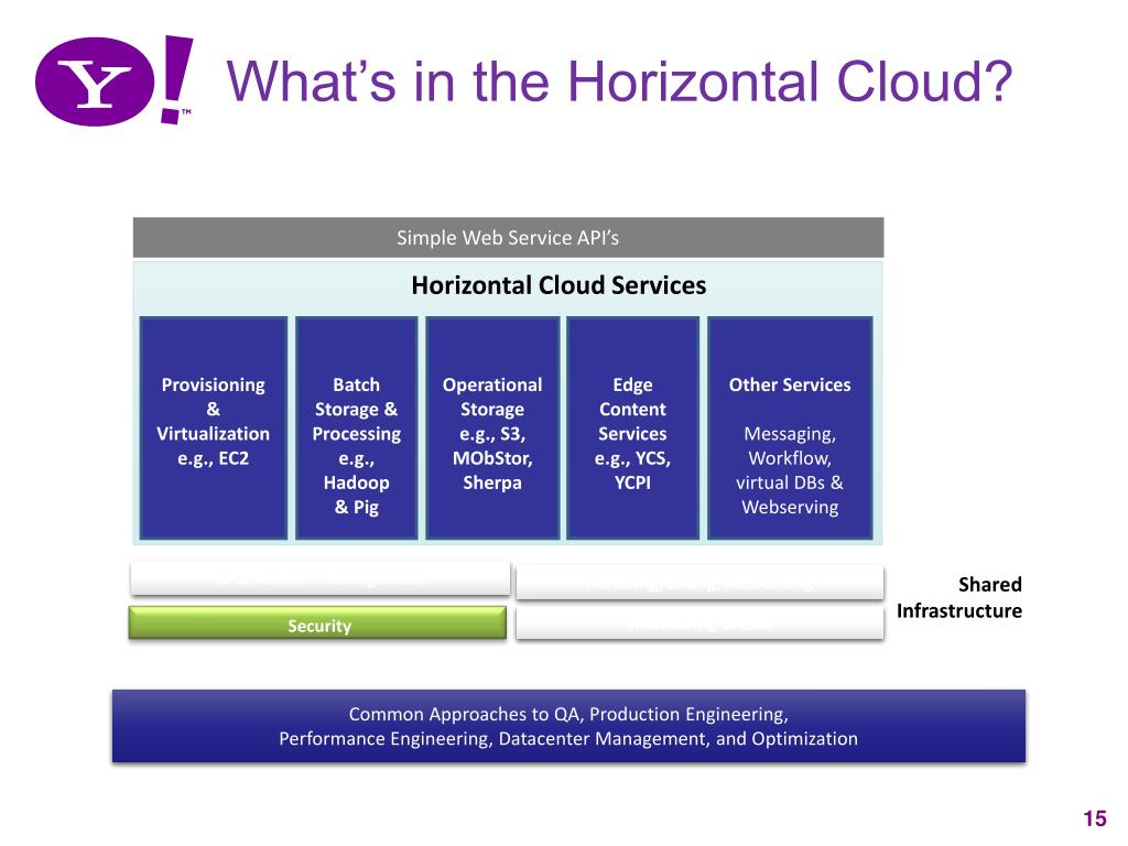 What's in the Horizontal Cloud?