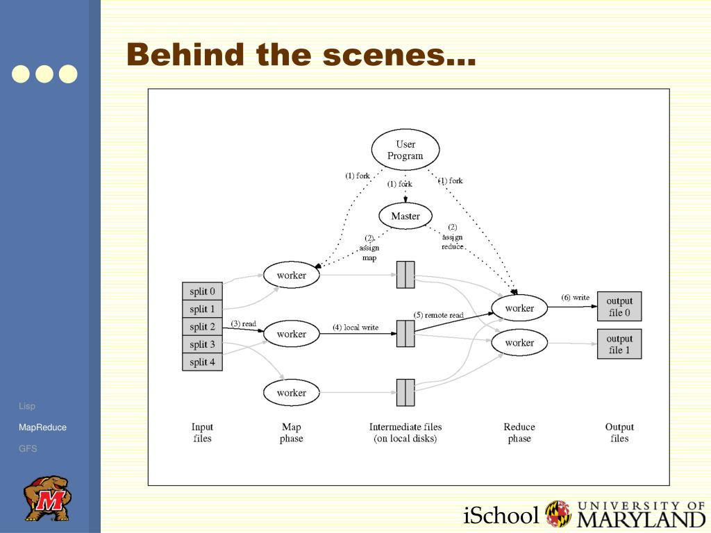 Behind the scenes…