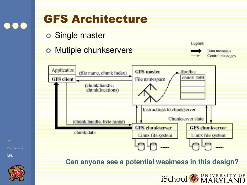 GFS Architecture