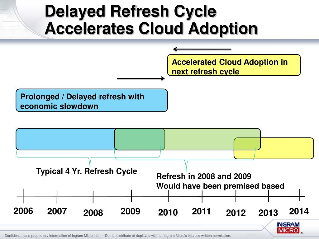 Delayed Refresh Cycle
