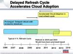 delayed refresh cycle accelerates cloud adoption