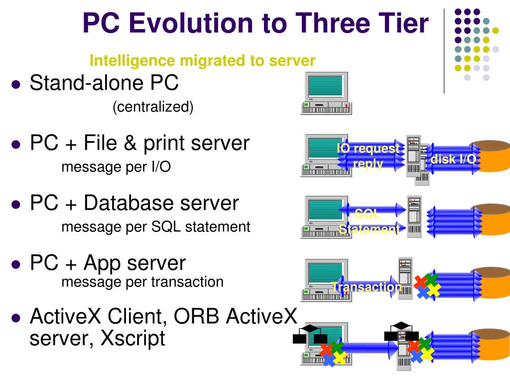 PC Evolution to Three Tier