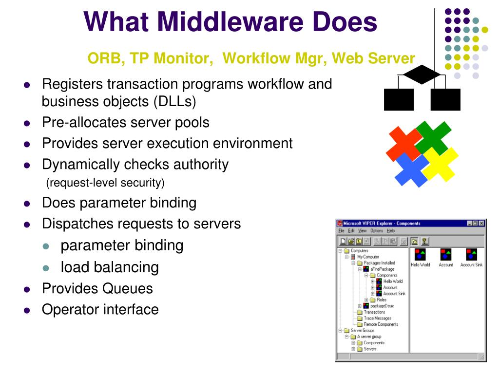 What Middleware Does