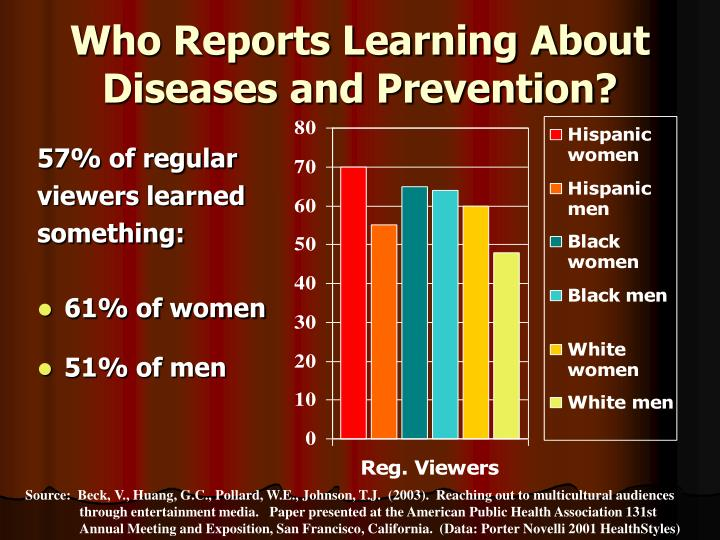 Who Reports Learning About Diseases and Prevention?