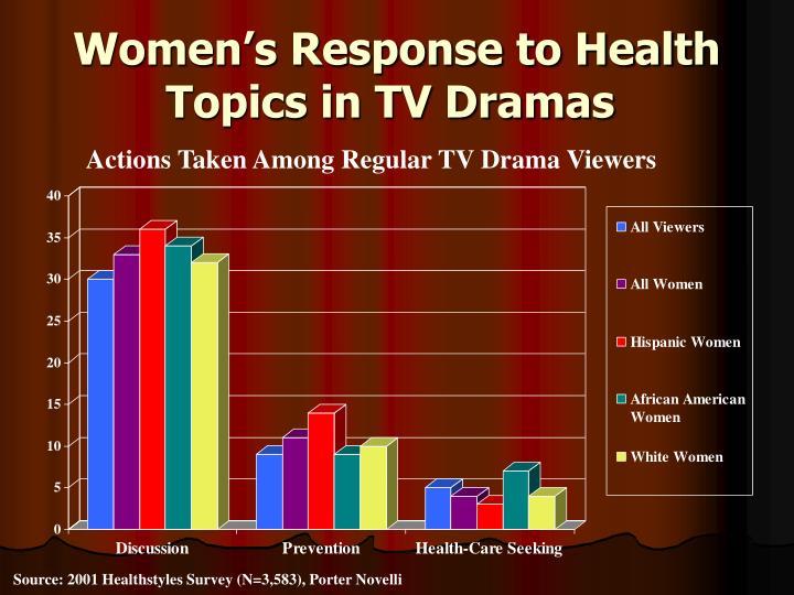 Women's Response to Health Topics in TV Dramas