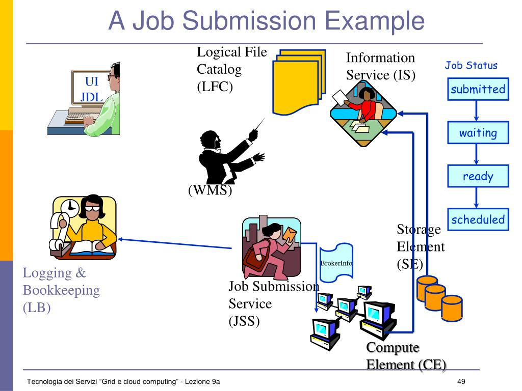 A Job Submission Example