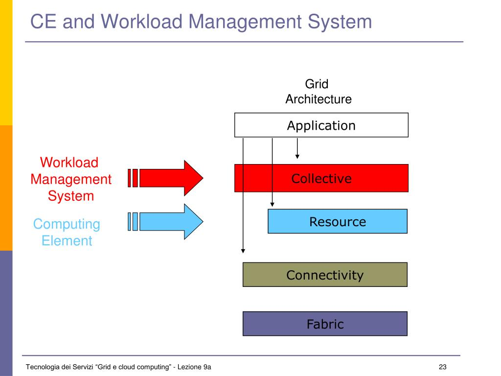 CE and Workload Management System