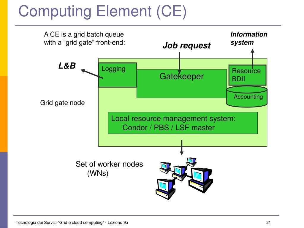 Computing Element (CE)