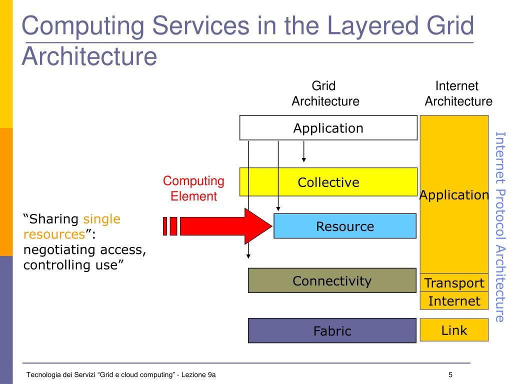 Computing Services in the Layered Grid Architecture