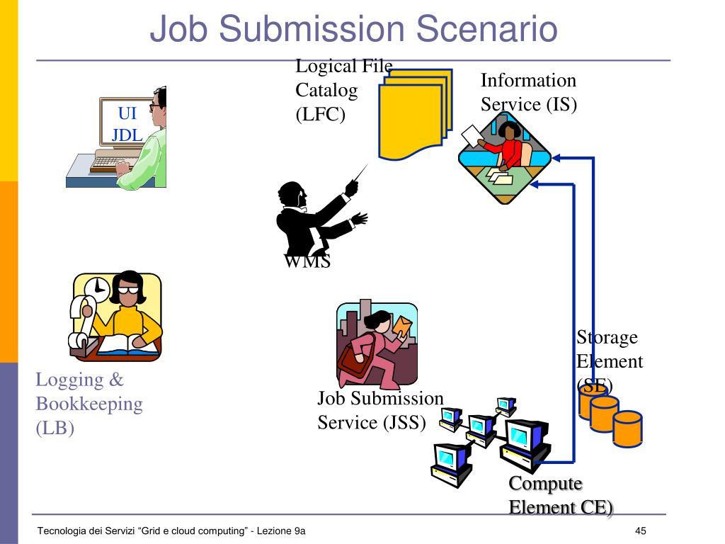 Job Submission Scenario