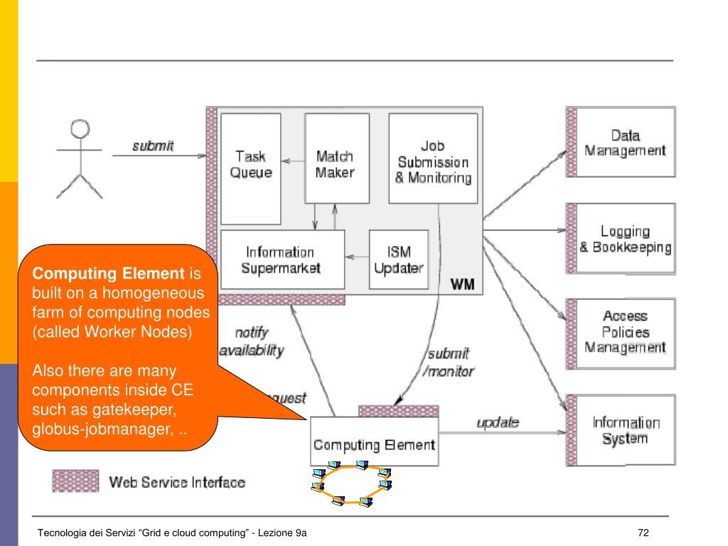 Computing Element