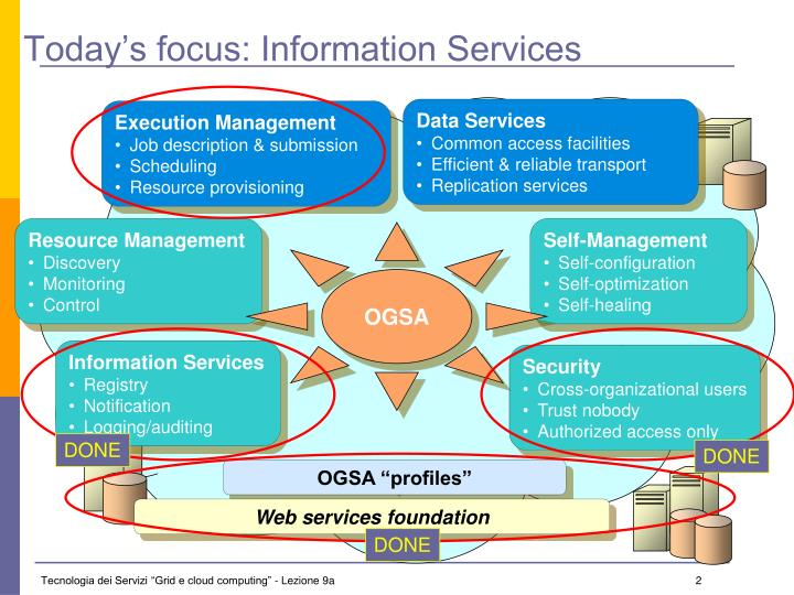 Today s focus information services