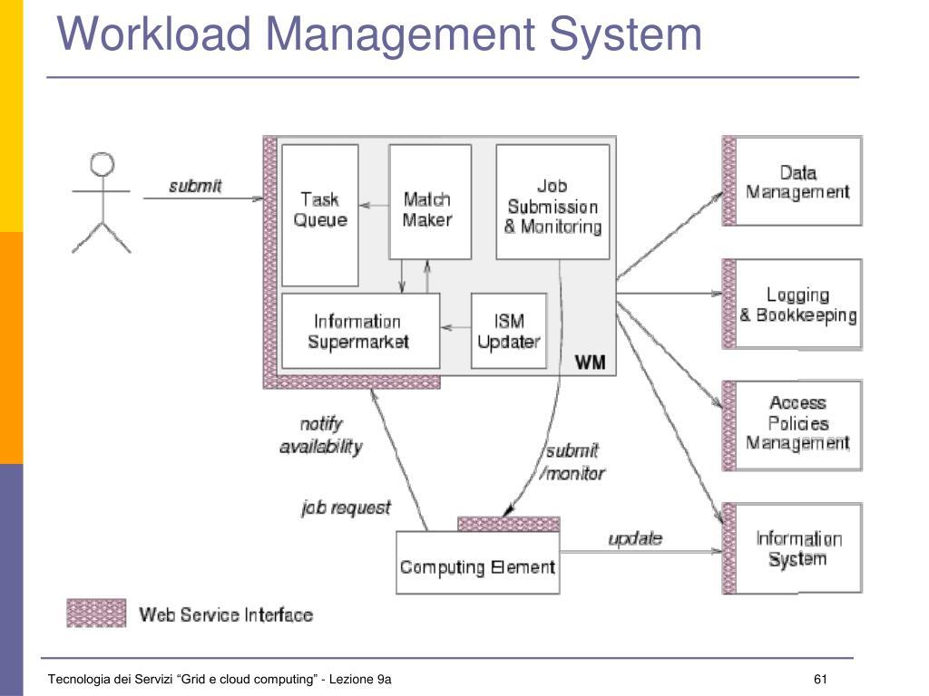Workload Management System