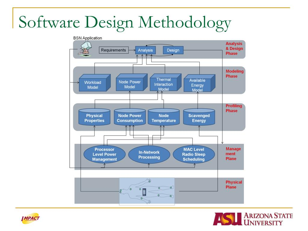 Software Design Methodology