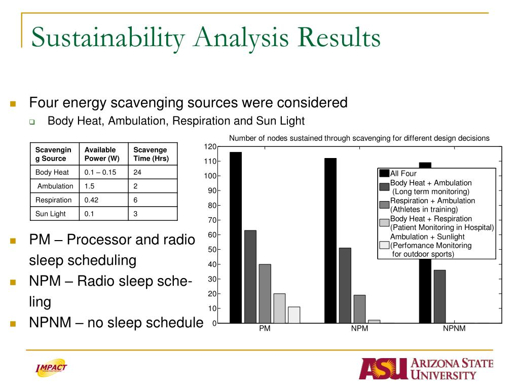 Sustainability Analysis Results