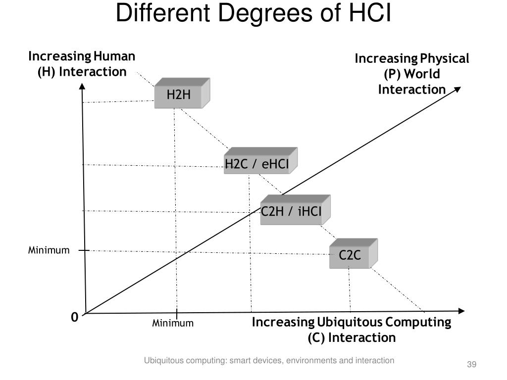 Different Degrees of HCI