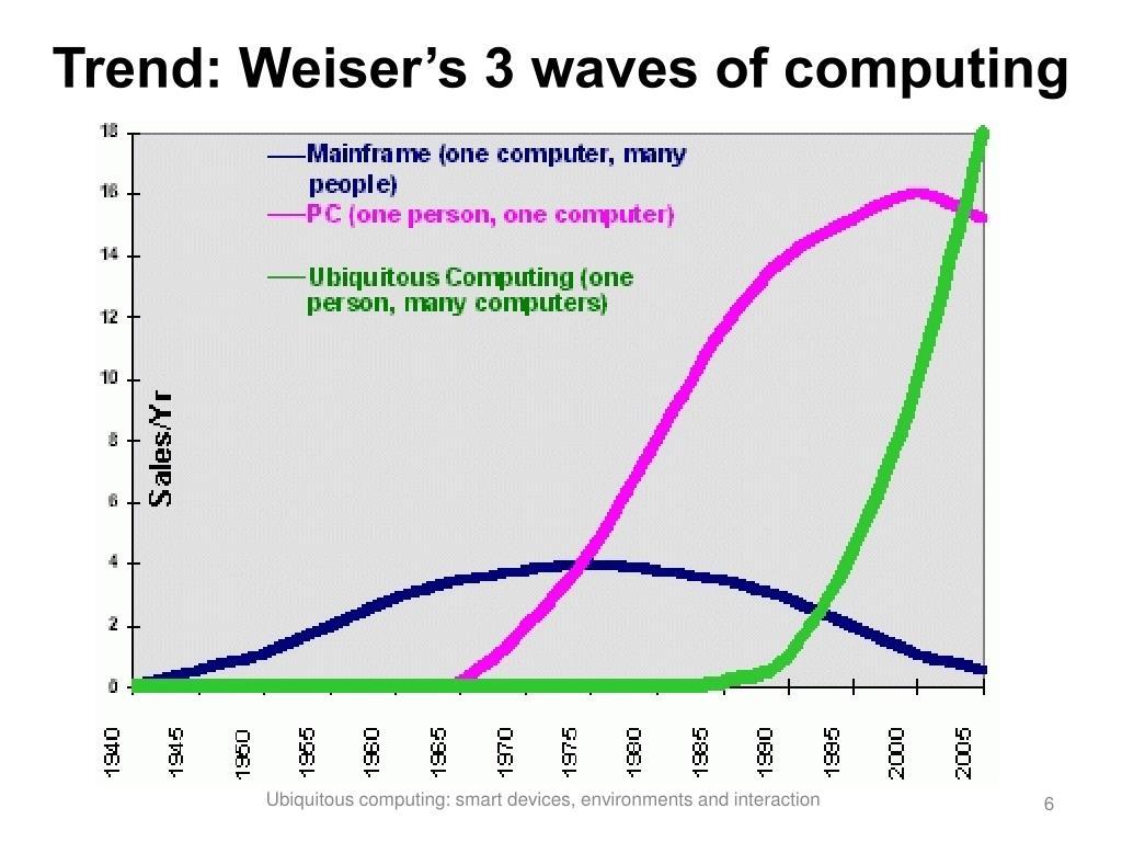 Trend: Weiser's 3 waves of computing