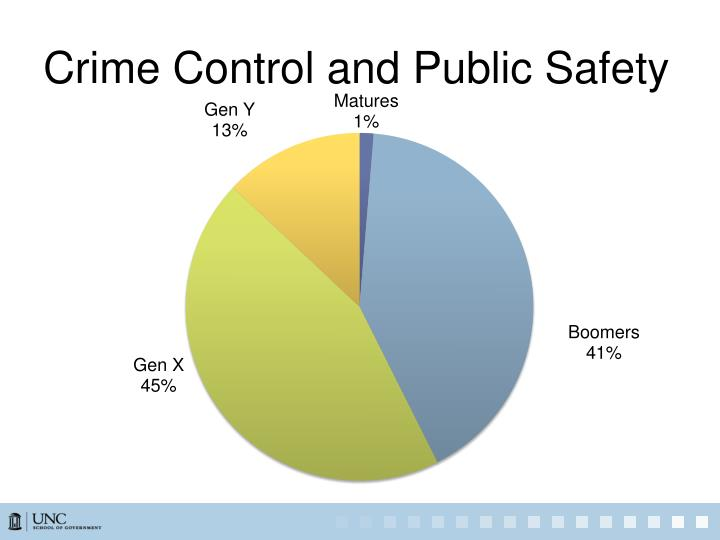 Crime Control and Public Safety