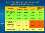 data rate latency comparisons of wimax and 3g evolution