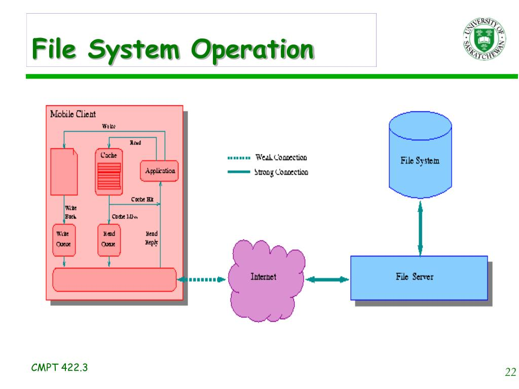 File System Operation