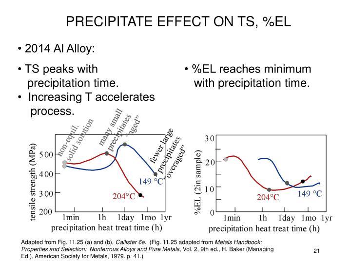 PRECIPITATE EFFECT ON TS, %EL