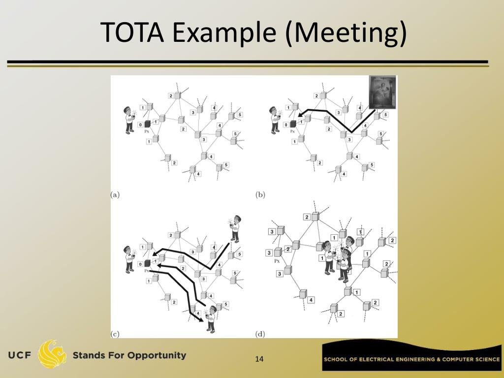 TOTA Example (Meeting)