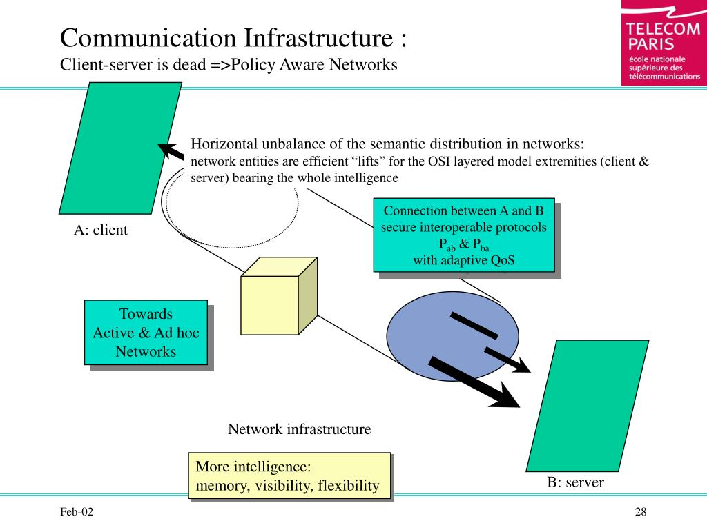 Communication Infrastructure :