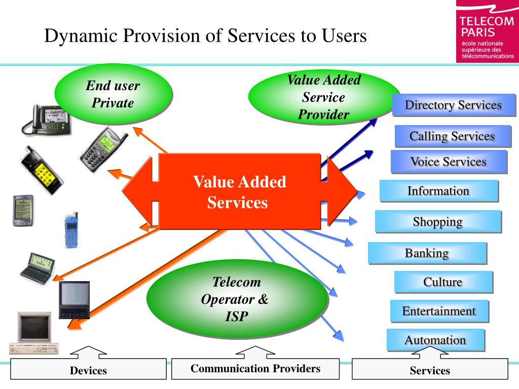 Communication Providers