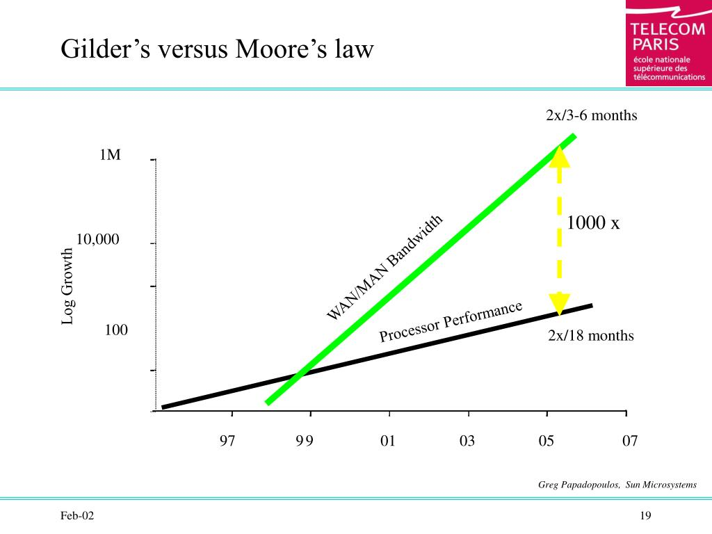 Gilder's versus Moore's law