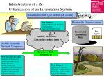 infrastructure of a is urbanization of an information system
