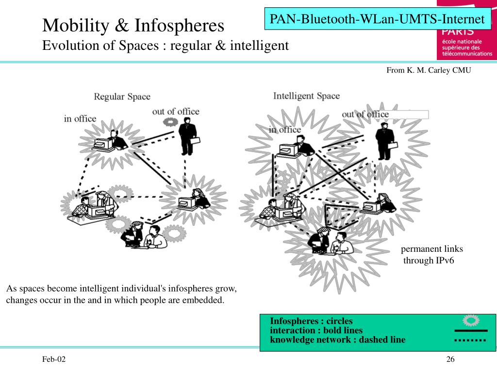 PAN-Bluetooth-WLan-UMTS-Internet