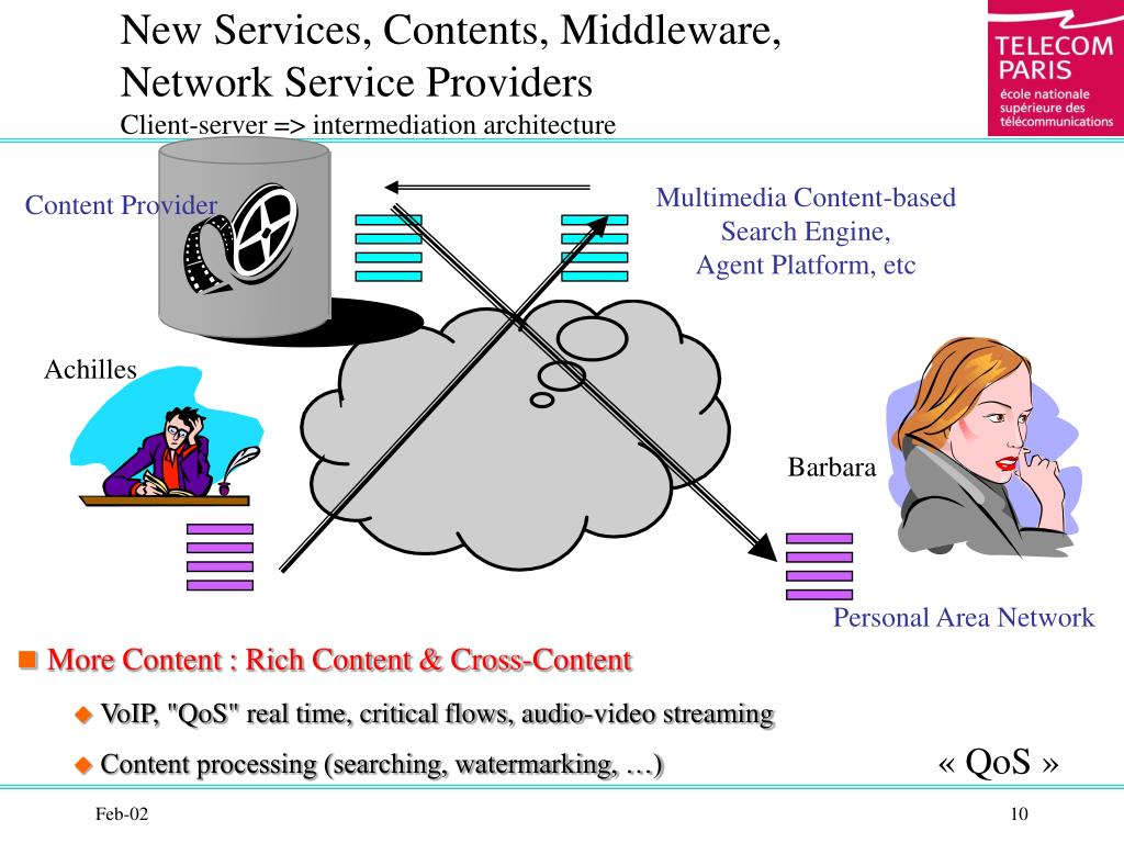 New Services, Contents, Middleware,
