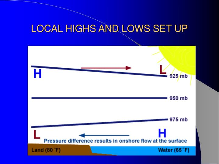 LOCAL HIGHS AND LOWS SET UP
