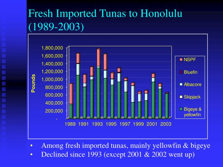 Fresh Imported Tunas to Honolulu (1989-2003)